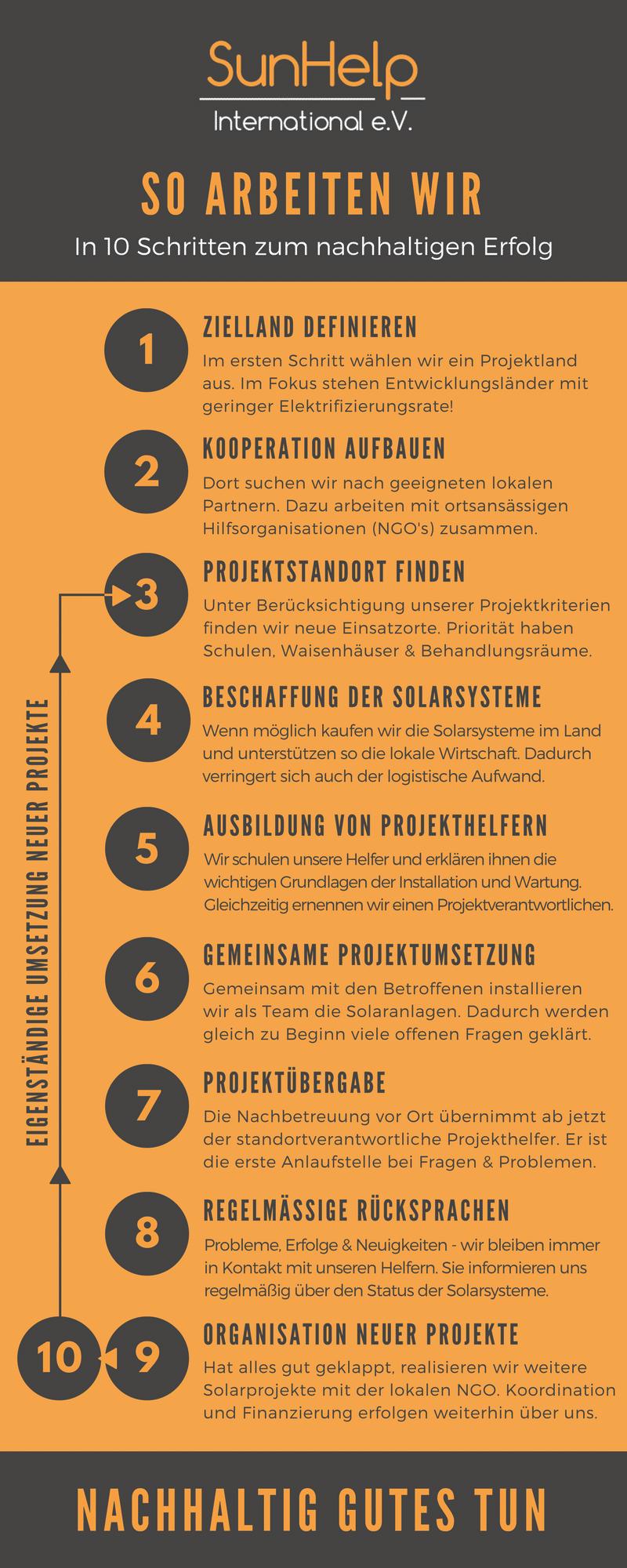 Infografik-SunHelp-Arbeitsweise